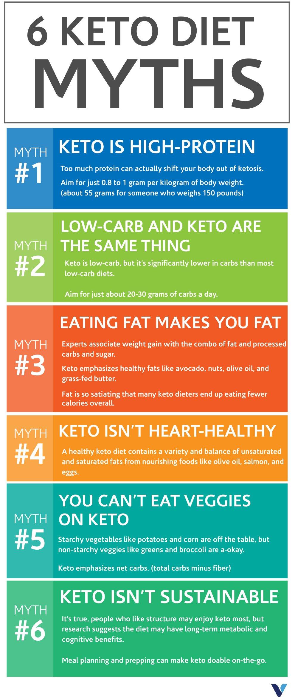 keto diet full of myths