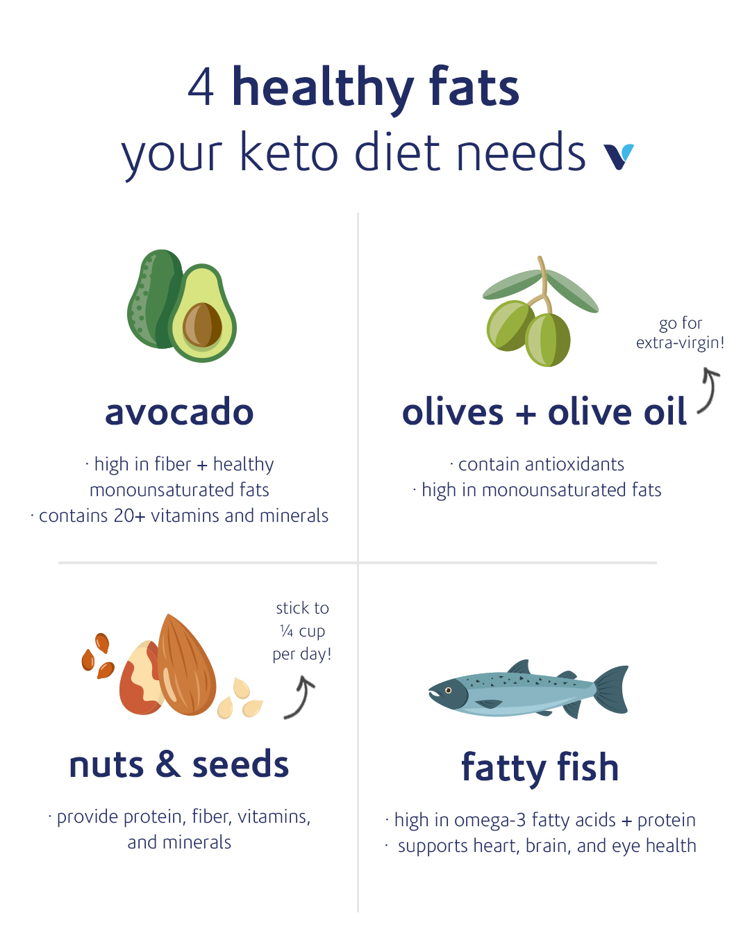 The 4 Healthiest And 2 Unhealthiest Fats You Can Eat