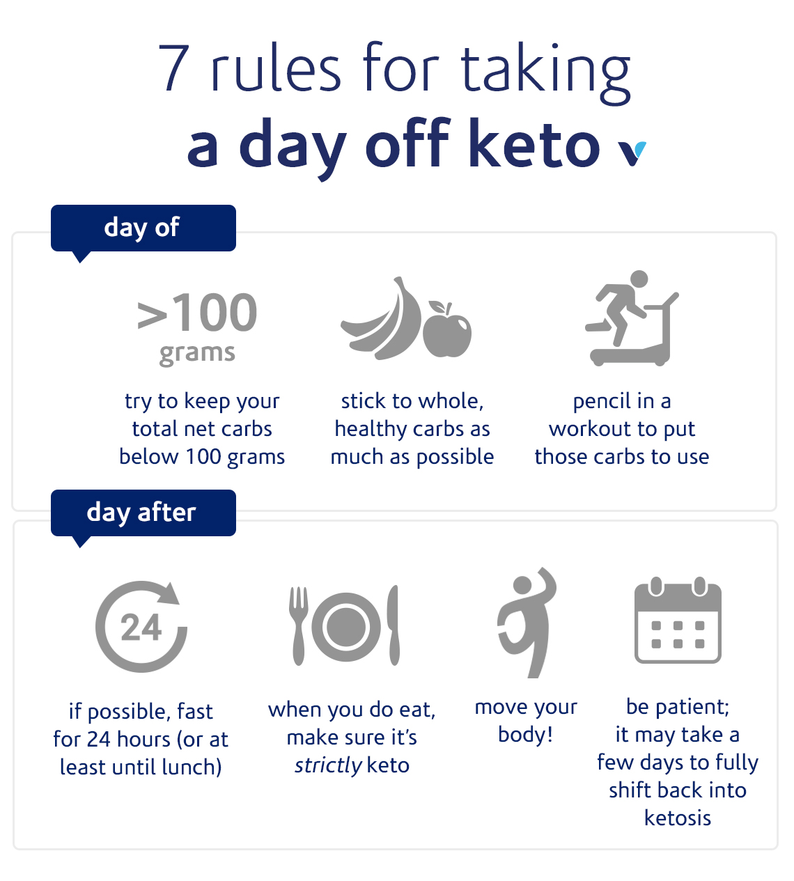 Can You Take A Day Off Keto What S Good By V