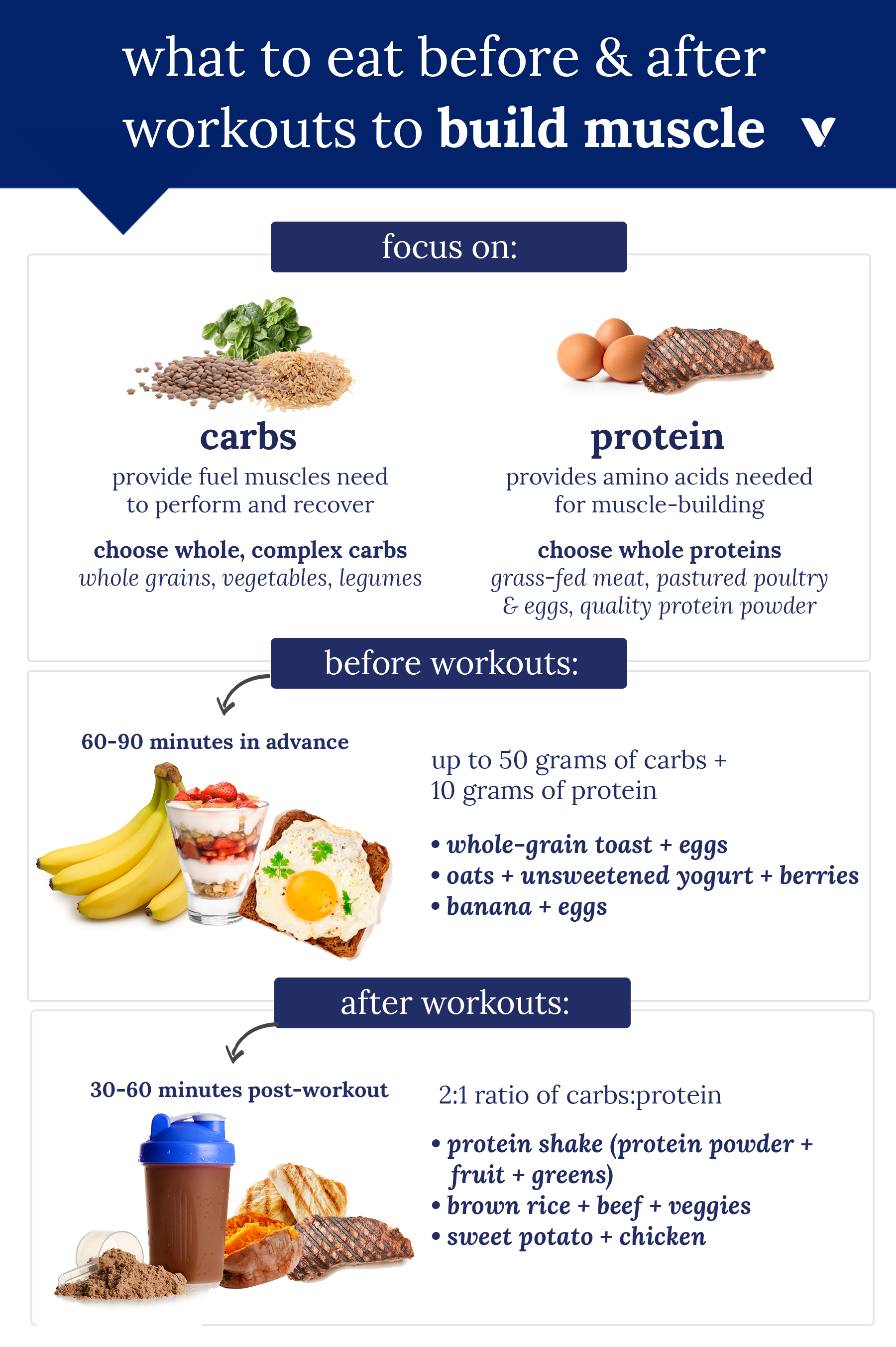 Want To Build Muscle Here S What To Eat Before And After